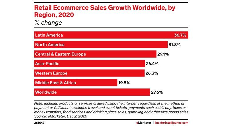 America Latina va fi piata e-commerce cu cea mai rapida crestere, in 2021