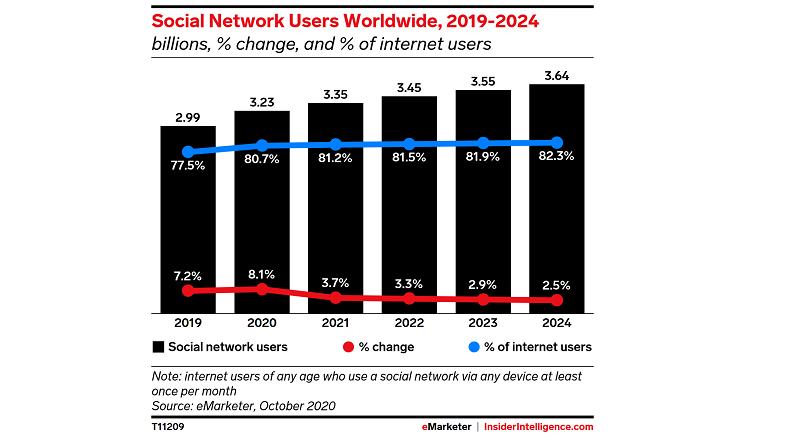 3,23 miliarde de oameni au accesat retelele sociale, in 2020 (raport)
