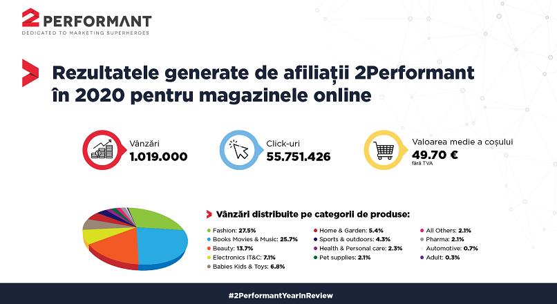 2Performant: vanzari mai mari cu 28% YoY pentru magazinele online, in 2020 (infografic)