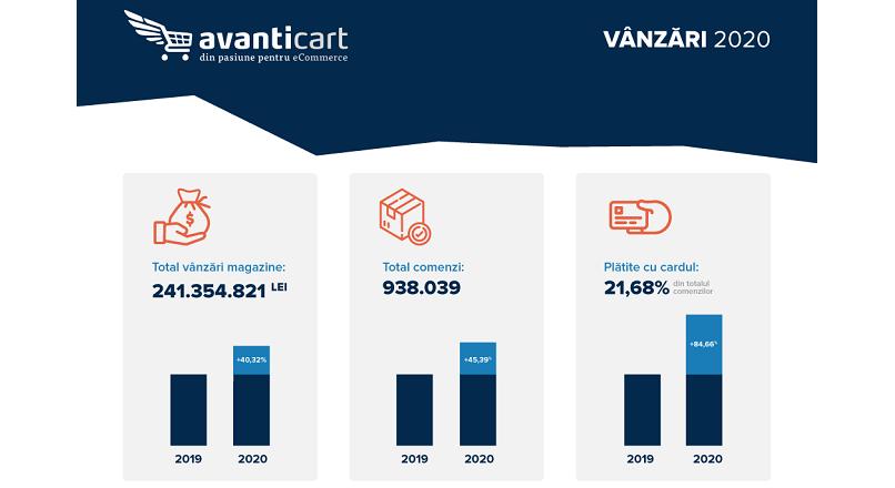 Avanticart.ro: vanzari mai mari cu 40,32% YoY, in 2020 (infografic)