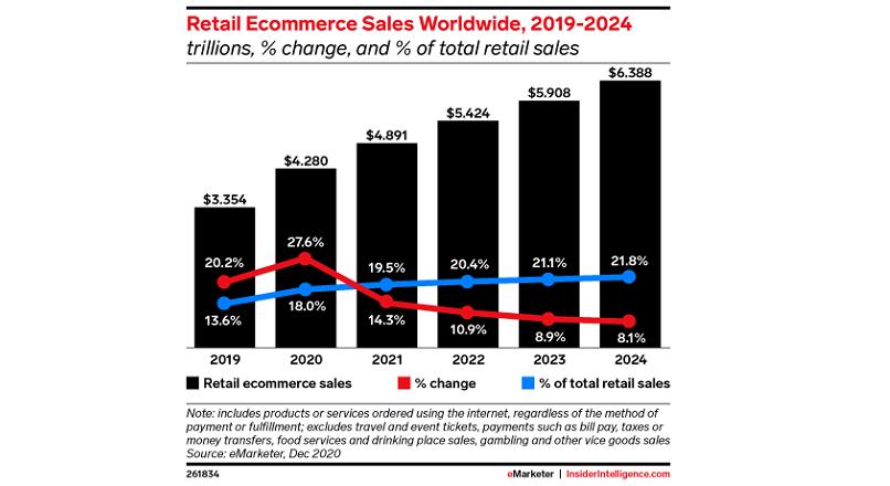 In 2022, comertul online va depasi 5 trilioane $, la nivel mondial (raport)