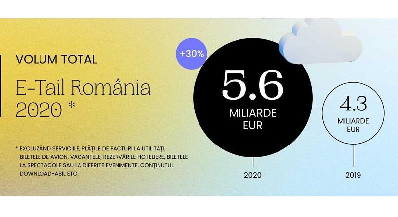 GPeC: cumparaturi online de 5,6 miliarde €, +30% YoY, in 2020 (raport)
