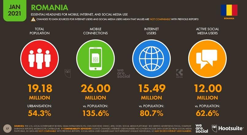 Romania: 72,7% din populatie a facut cumparaturi online, in 2020 (raport)