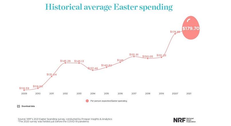 In 2021, americanii vor cheltui o suma record, pe cumparaturi de Paste (sondaj)