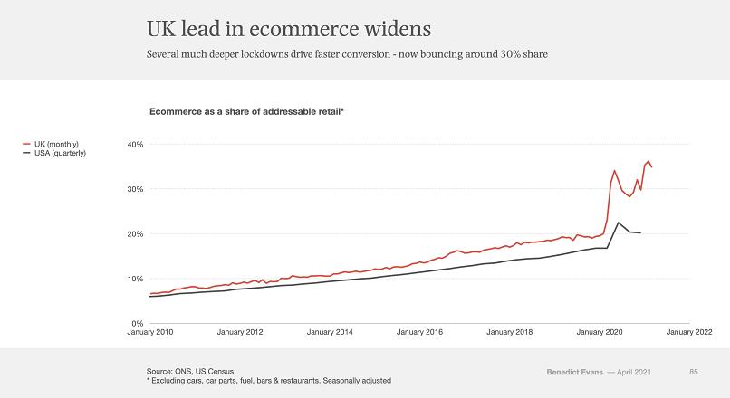 Marea Britanie: adoptia comertului online este cu 50% mai mare ca in SUA