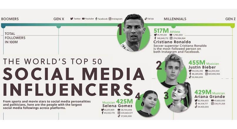 Top 50 influenceri din lume, in social media (infografic)