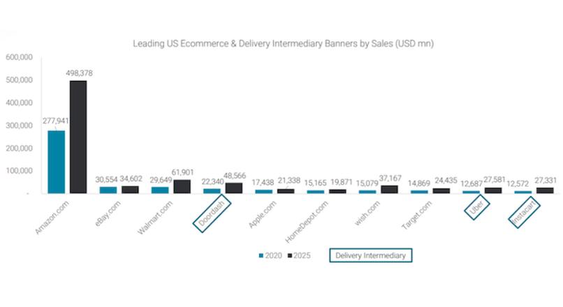 SUA: DoorDash, Uber Eats, Instacart ar putea intrece marii retaileri, pana in 2025