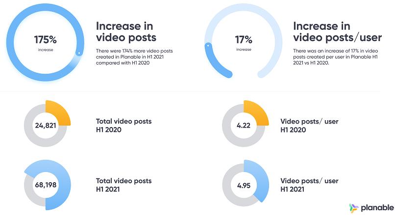 In S1 2021, brandurile au preferat promovarea pe Instagram (studiu)