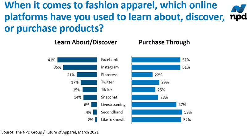 SUA: 51% dintre consumatori cumpara haine pe Facebook si Instagram (sondaj)