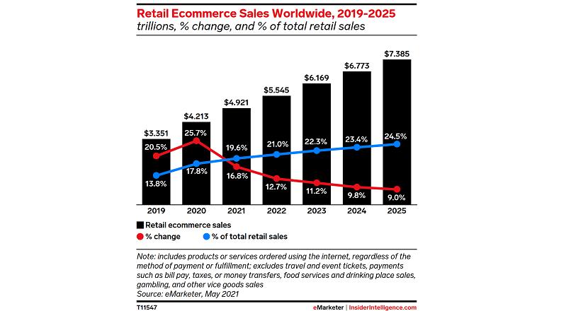 E-commerce-ul global va insuma 4,92 trilioane $, in 2021 (raport)