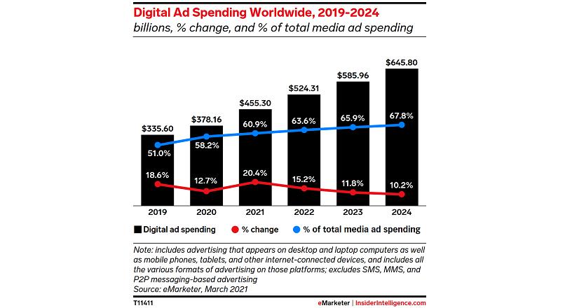 In 2021, in lume se vor cheltui 455,3 miliarde $ pe ad-uri online (raport)