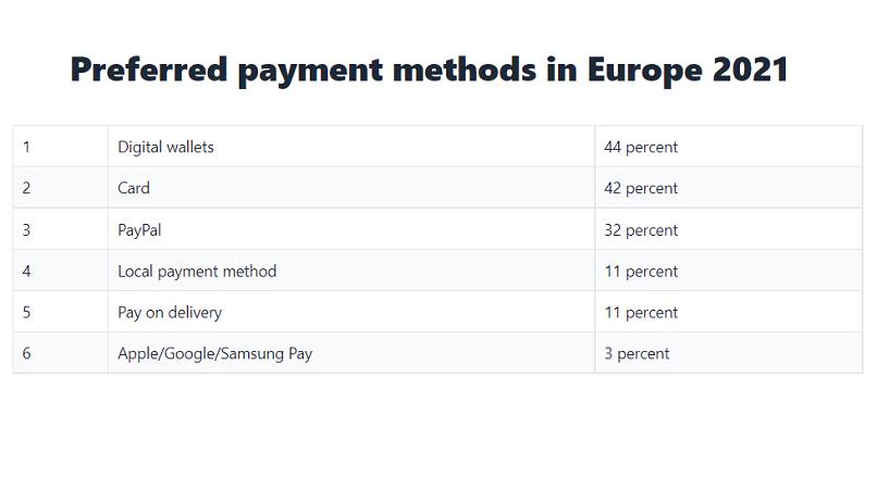 Europa: metodele de plata preferate, in 2021 (studiu)