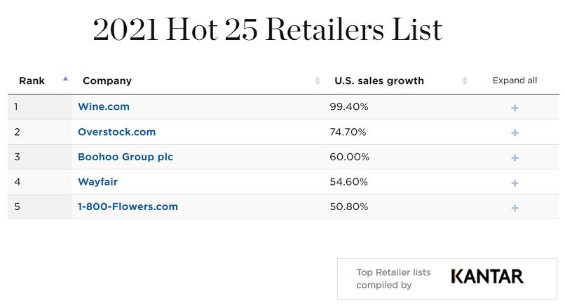 SUA: top 25 de retaileri cu vanzari in crestere, in 2021 (raport)